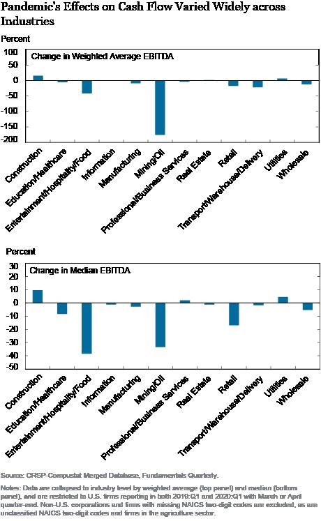 Implicações da interrupção do COVID-19 para alavancagem corporativa