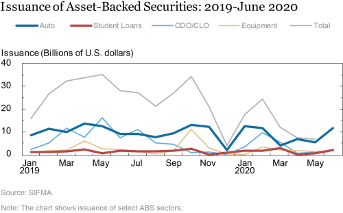 Asegurar la financiación garantizada: la facilidad de préstamo de valores respaldados por activos a plazo