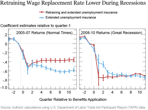 Job Training Mismatch and the COVID-19 Recovery: A Cautionary Note from the Great Recession