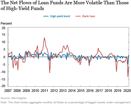 Outflows from Bank-Loan Funds during COVID-19