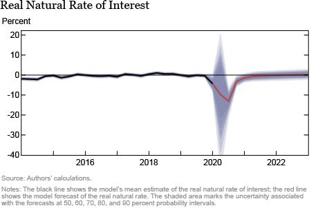 Previsão do modelo DSGE do Fed de Nova York - junho de 2020