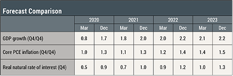 The New York Fed DSGE Model Forecast—March 2020