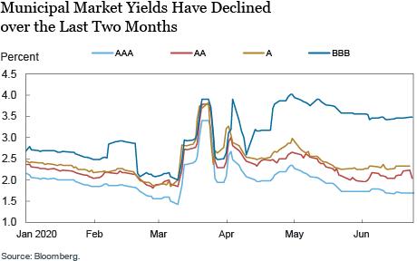 Mercados Municipais de Dívida e Economia da Rua Pandêmica da Pandemia COVID-19 14