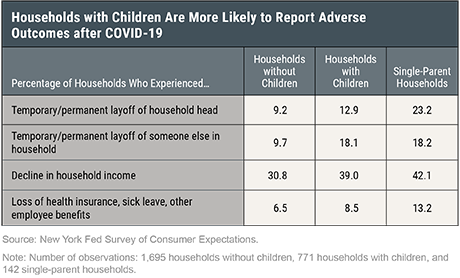 The Disproportionate Effects of COVID-19 on Households with Children