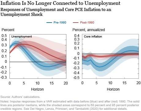 What's Up with the Phillips Curve?