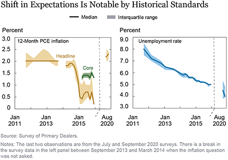 How Did Market Perceptions of the FOMC's Reaction Function Change after the Fed's Framework Review?