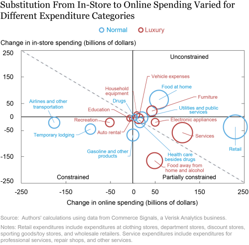 Who's Ready to Spend? Constrained Consumption across the Income Distribution