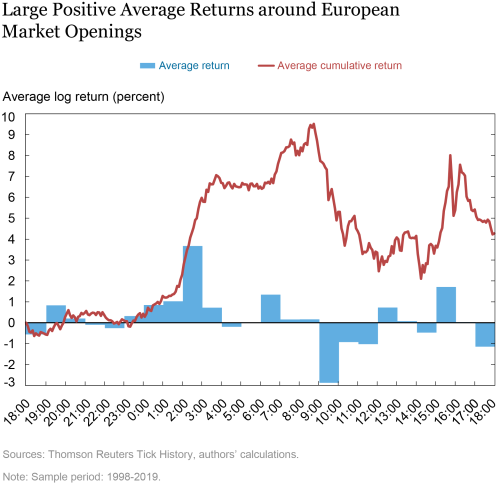 The Overnight Drift in U.S. Equity Returns