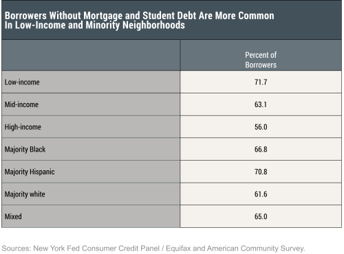 Which Borrowers Face the Most Financial Strain?