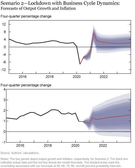Pronóstico del modelo DSGE de la Fed de Nueva York, septiembre de 2020