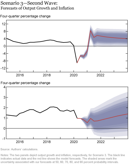 The New York Fed DSGE Model Forecast—September 2020