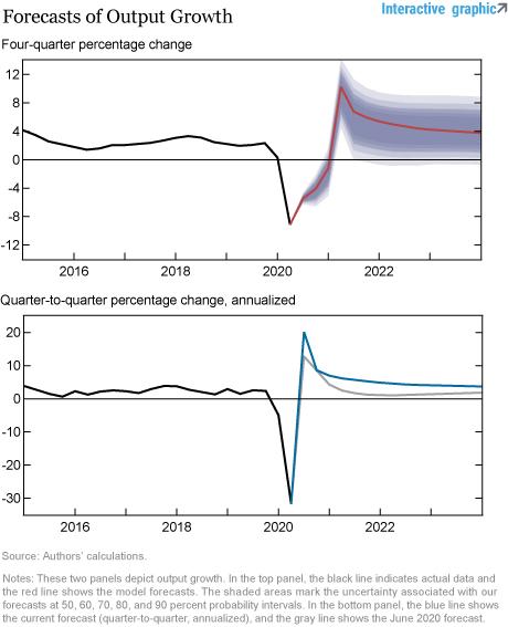 Pronóstico del modelo DSGE de la Fed de Nueva York