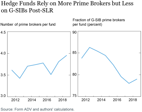 LSE_2020_hedge-funds-prime-brokers_eisenbach_ch1-01