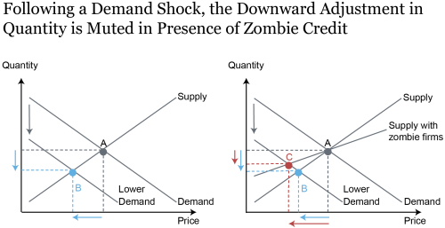 LSE_2020_zombie-credit-inflation_crosignani_charts2_ch2