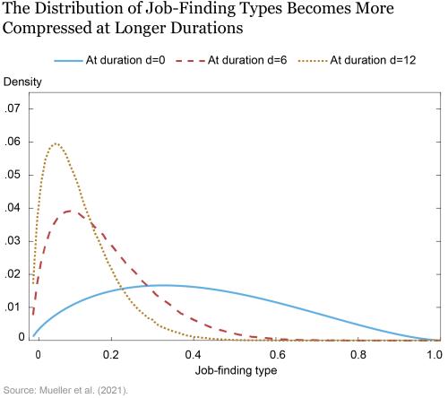 LSE_2021_job-finding_topa chart-03