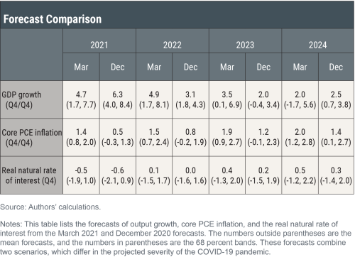 The New York Fed DSGE Model Forecast—March 2021