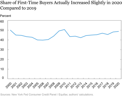 How COVID-19 Affected First-Time Homebuyers