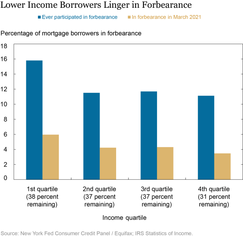 What's Next for Forborne Borrowers?
