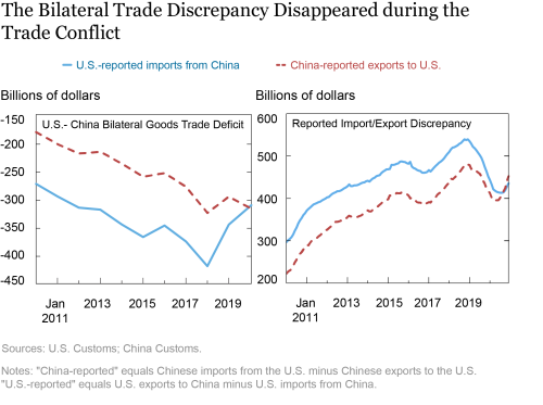 Did the U.S. Deficit with China Increase or Decrease During the U.S.-China Trade Conflict?